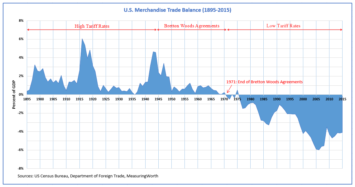 american trade surplus and deficit history