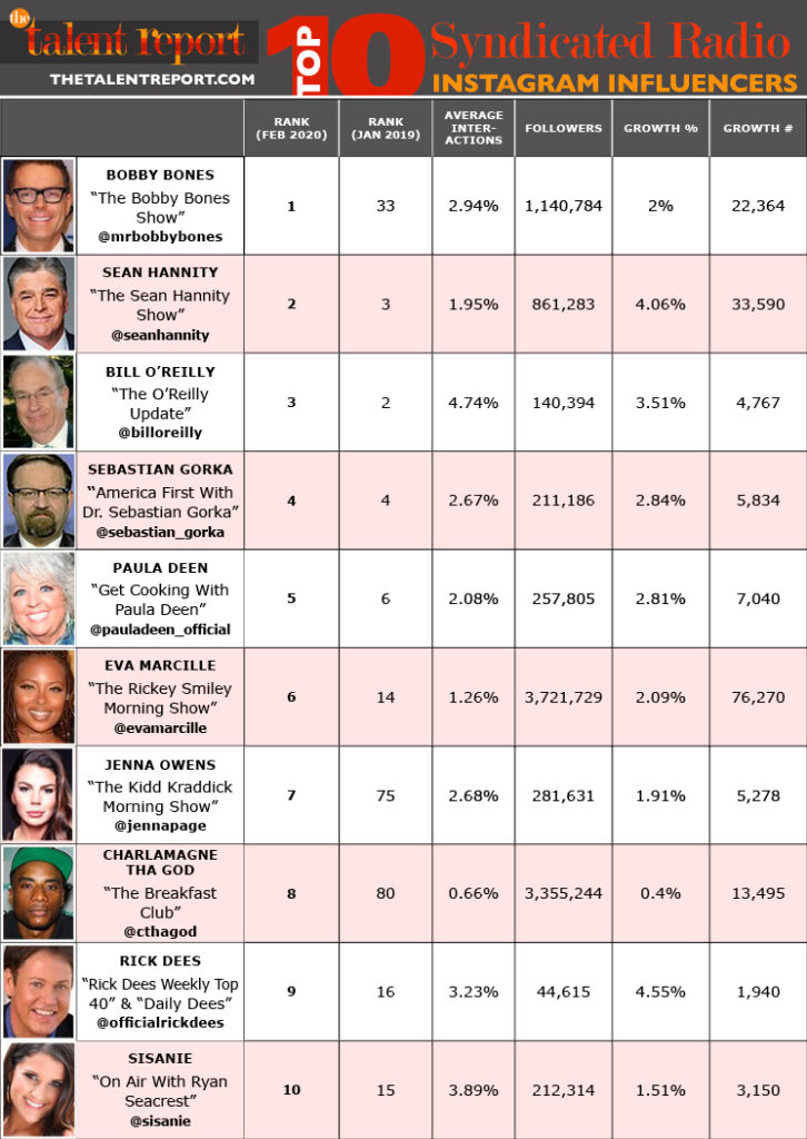 TOP 10 SYNDICATED CROSSOVER ONLINE/RADIO HOST INFLUENCERS